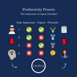 The Process to Productivity